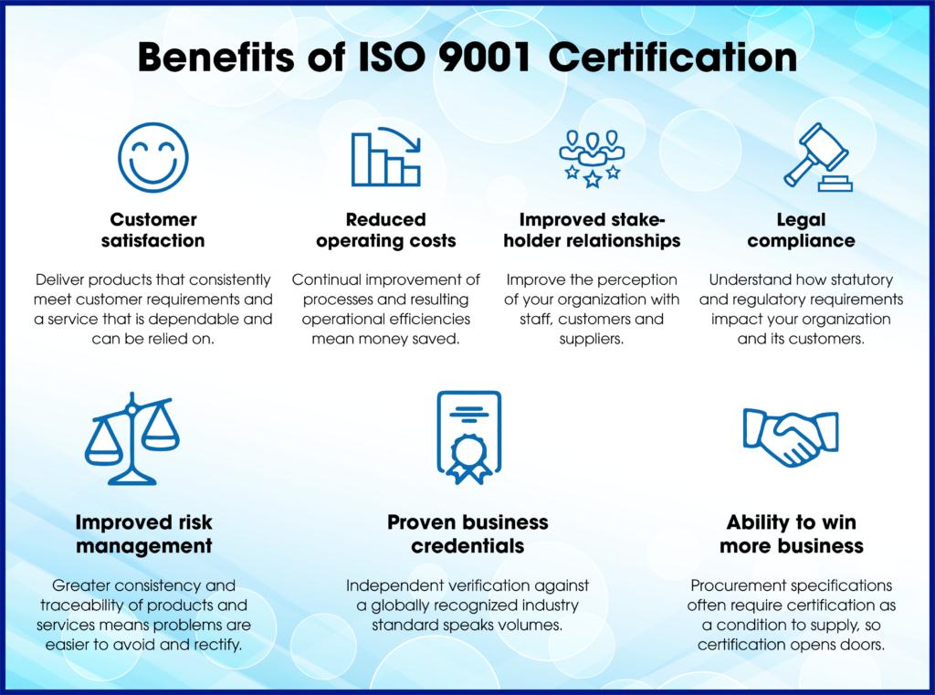 ISO 9001:2015 – AQS Globe